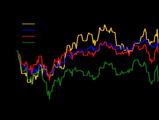 ภาพที่3 : ดัชนีหุ้นตลาดสำคัญทั่วโลกปรับลงมากในวันที่ 24 มิ.ย. โดยดัชนีตลาดหุ้นกลุ่มประเทศผู้ใช้เงินยูโร (Euro Area) แสดงโดยเส้นสีเขียวปรับลงมากชนิดทั้งดิ่งลงมา