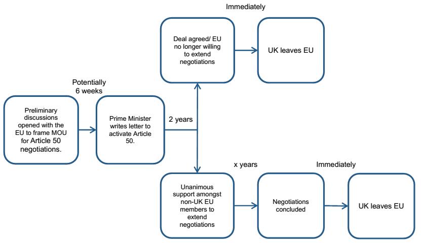 ภาพที่ 5: กระบวนและกลไกการเจรจาของอังกฤษในการที่แยกตัวออกจากสหภาพยุโรป ซึ่งน่าจะใช้เวลาประมาณ 2 ปี