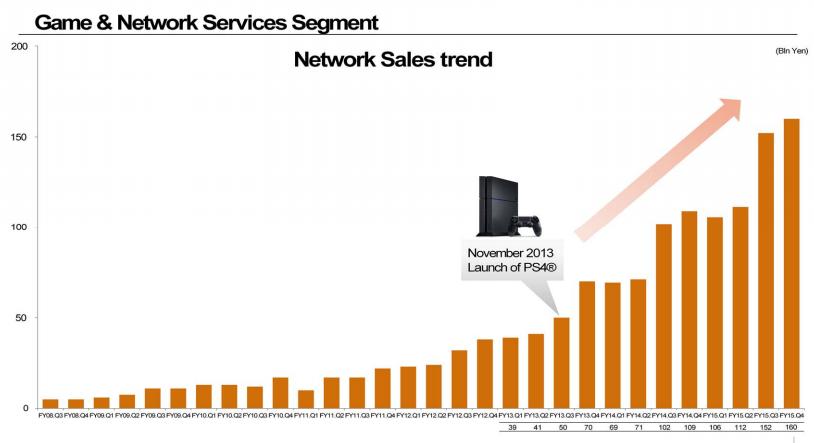 ยอดขาย PlayStation เติบโตสูงขึ้นทุกปี - ที่มา: Sony