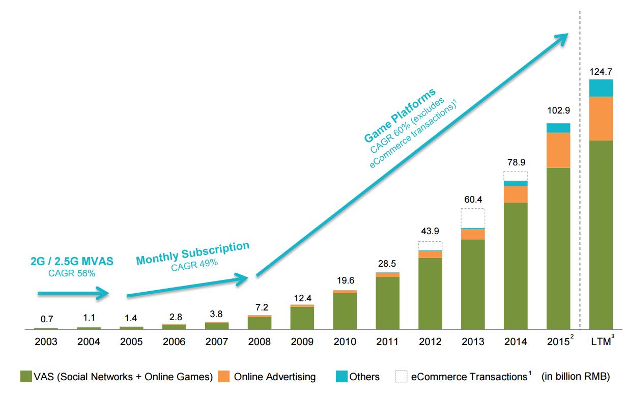 อัตราการเติบโตของผลประกอบการ Tencent นับจนถึงปี 2016