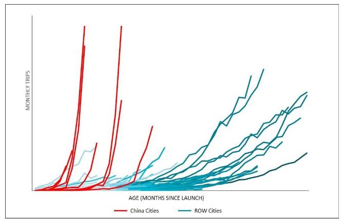 กราฟการเติบโตของ Uber ในจีนเทียบกับเมืองอื่น เมื่อวัดระยะเวลาหลังเปิดตัว