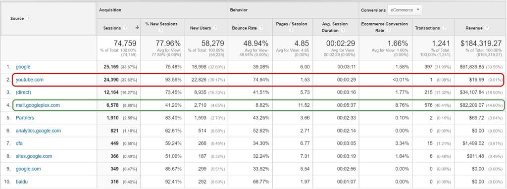 Google Analytics ของ Google Merchandise Store เมื่อดูจาก Source