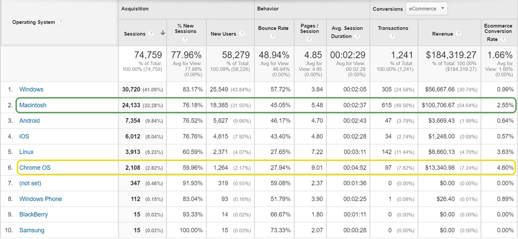 Google Analytics ของ Google Merchandise Store เมื่อดูจาก OS