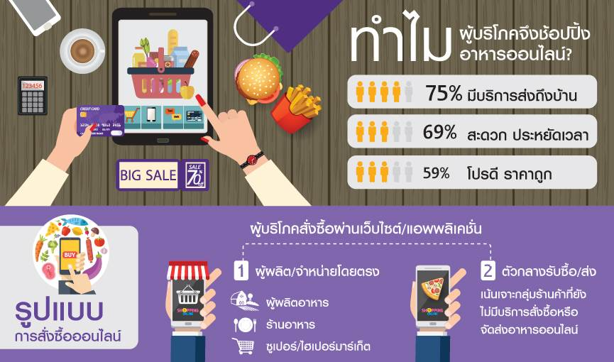 scb-food-online1