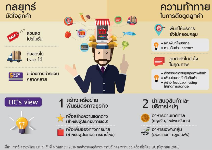 scb-food-online2