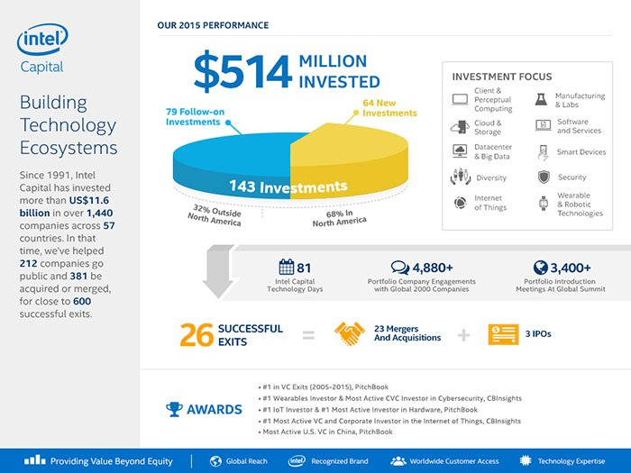 2015-intel-capital-infographic-lowres