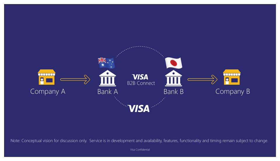 Visa B2B Blockchain