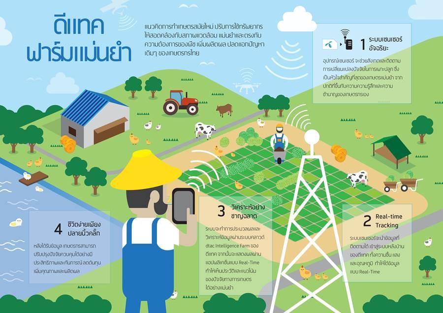 ทำไมเกษตรกรไทยต้องใช้ Iots หาคำตอบได้ที่ Quot ดีแทค ฟาร์ม