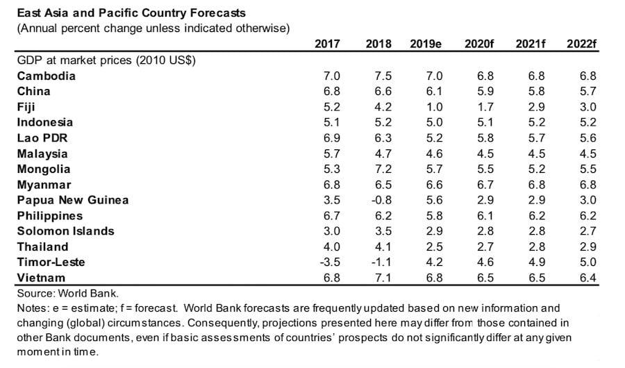 คาดการณ์ GDP จากธนาคารโลก