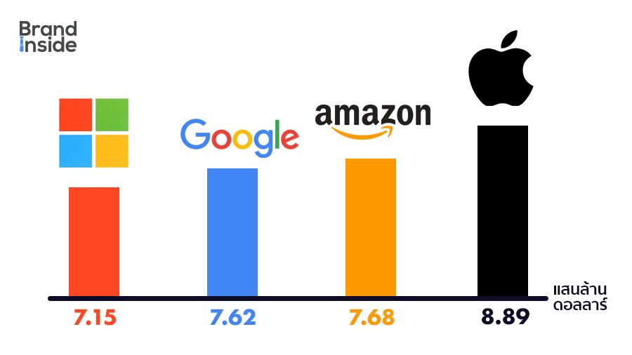 มูลค่ากิจการ หรือมูลค่าตามราคาตลาดของ 4 บริษัทแรกของโลก