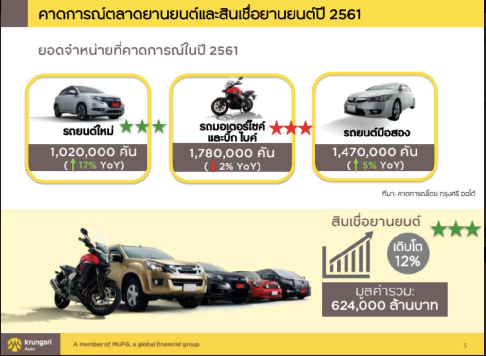 sell car 2018