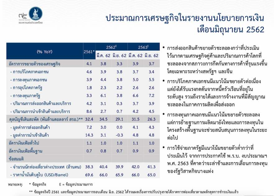 Thailand MPC View June 2019