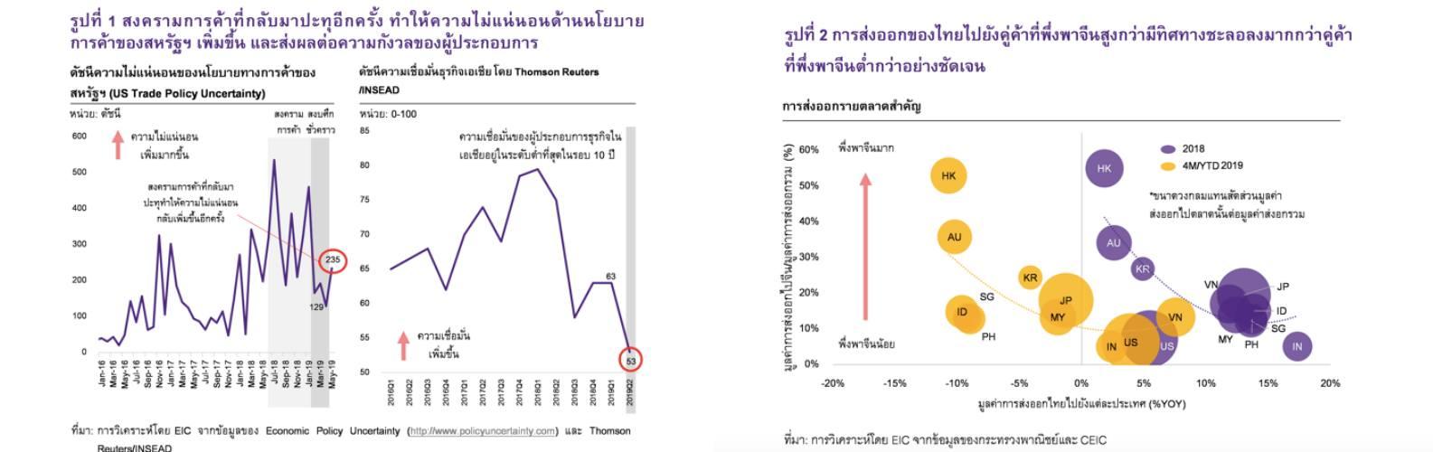 Thailand Export Chart May 2019