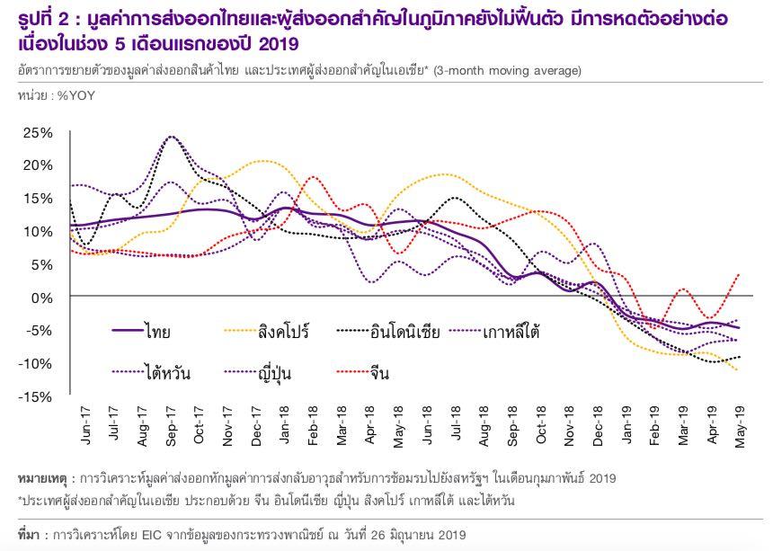 Thailand Export Chart 2019