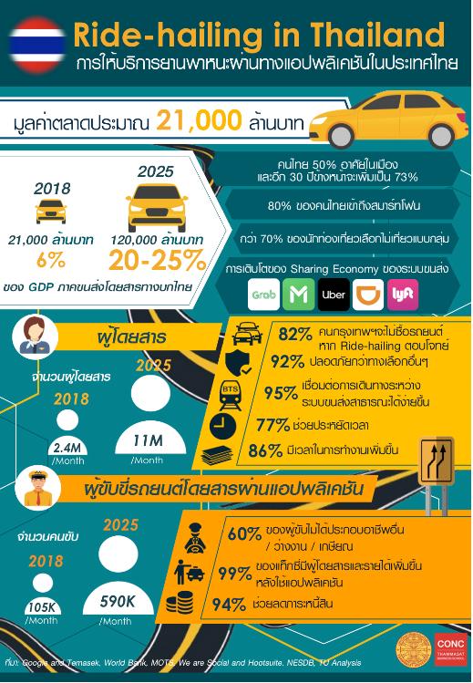 กราฟิกจากงานวิจัย อุตสาหกรรมการให้บริการยานพาหนะผ่านทางแอปพลิเคชัน (Ride-hailing service):บทบาทในการสนับสนุนเศรษฐกิจไทย และความจำเป็นในการพัฒนาหลักเกณฑ์และกฎหมายให้ตอบโจทย์การพัฒนาที่ยั่งยืน