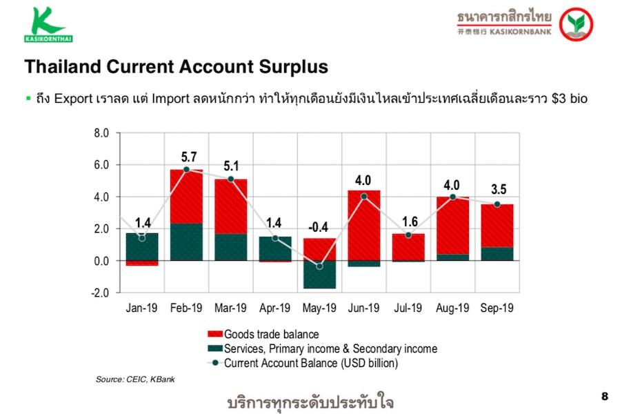 Thailand Surplus