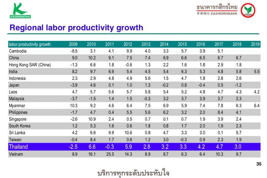 การเติบโตของความสามารถในการผลิตของแรงงานในแต่ละประเทศ labour productivity growth