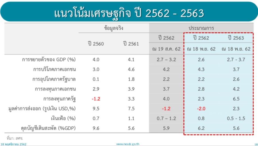 คาดการณ์เศรษฐกิจไทย ปี 2563
