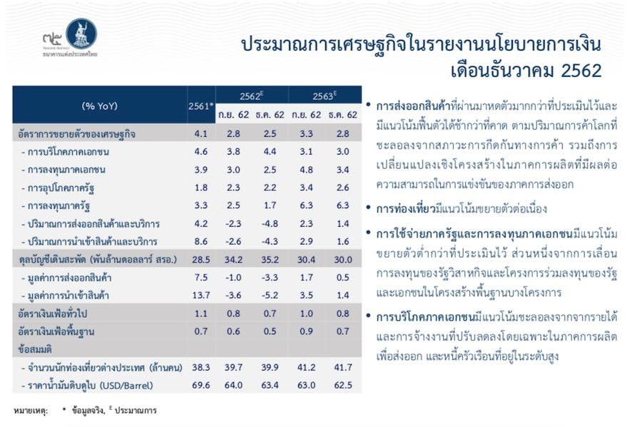 คาดการณ์เศรษฐกิจไทยปี 2563 ธนาคารแห่งประเทศไทย