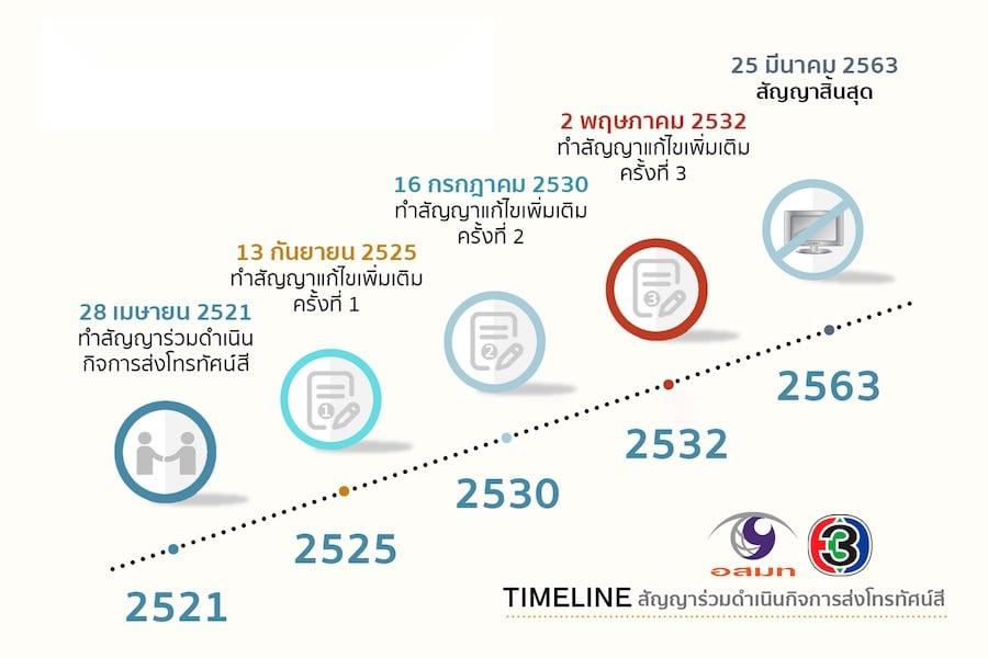 Timeline Channel 3 Thailand