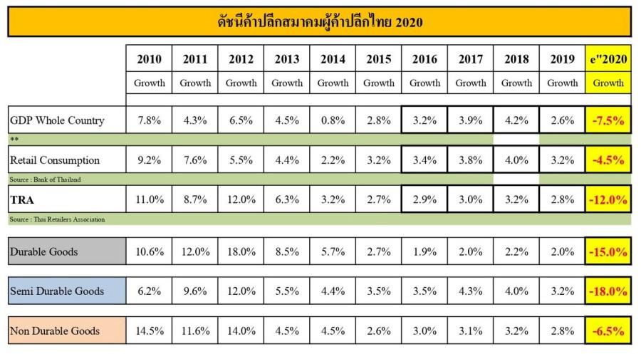 ดัชนี ค้าปลีกไทย 2020