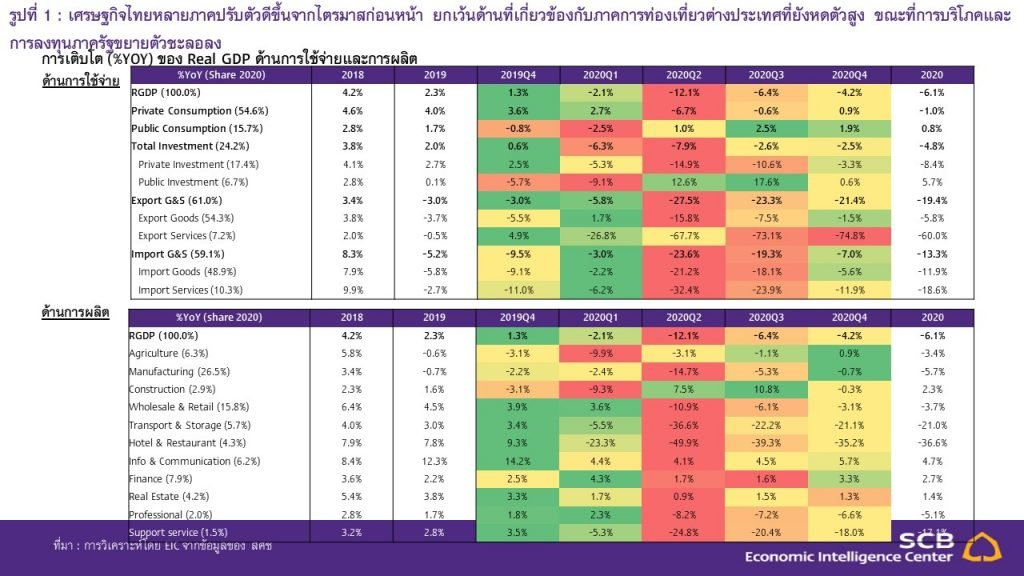 EIC GDP Thai