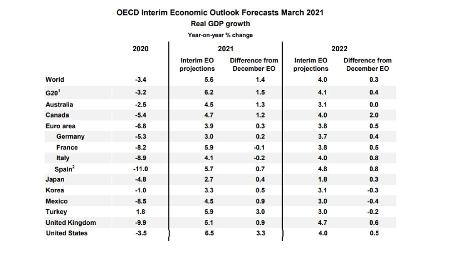 OECD gdp forcast march
