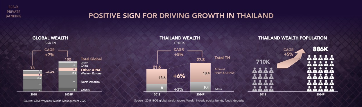 SCB PRIVATE BANKING
