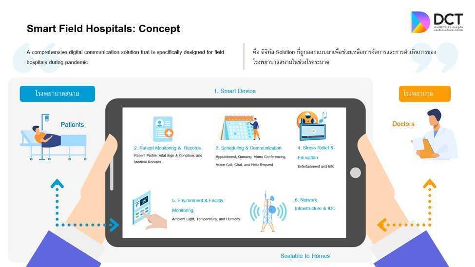 smart field hospitals