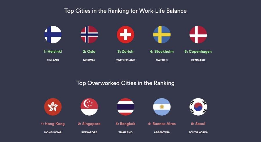 การจัดอันดับ Cities with the Best Work-Life Balance 2021