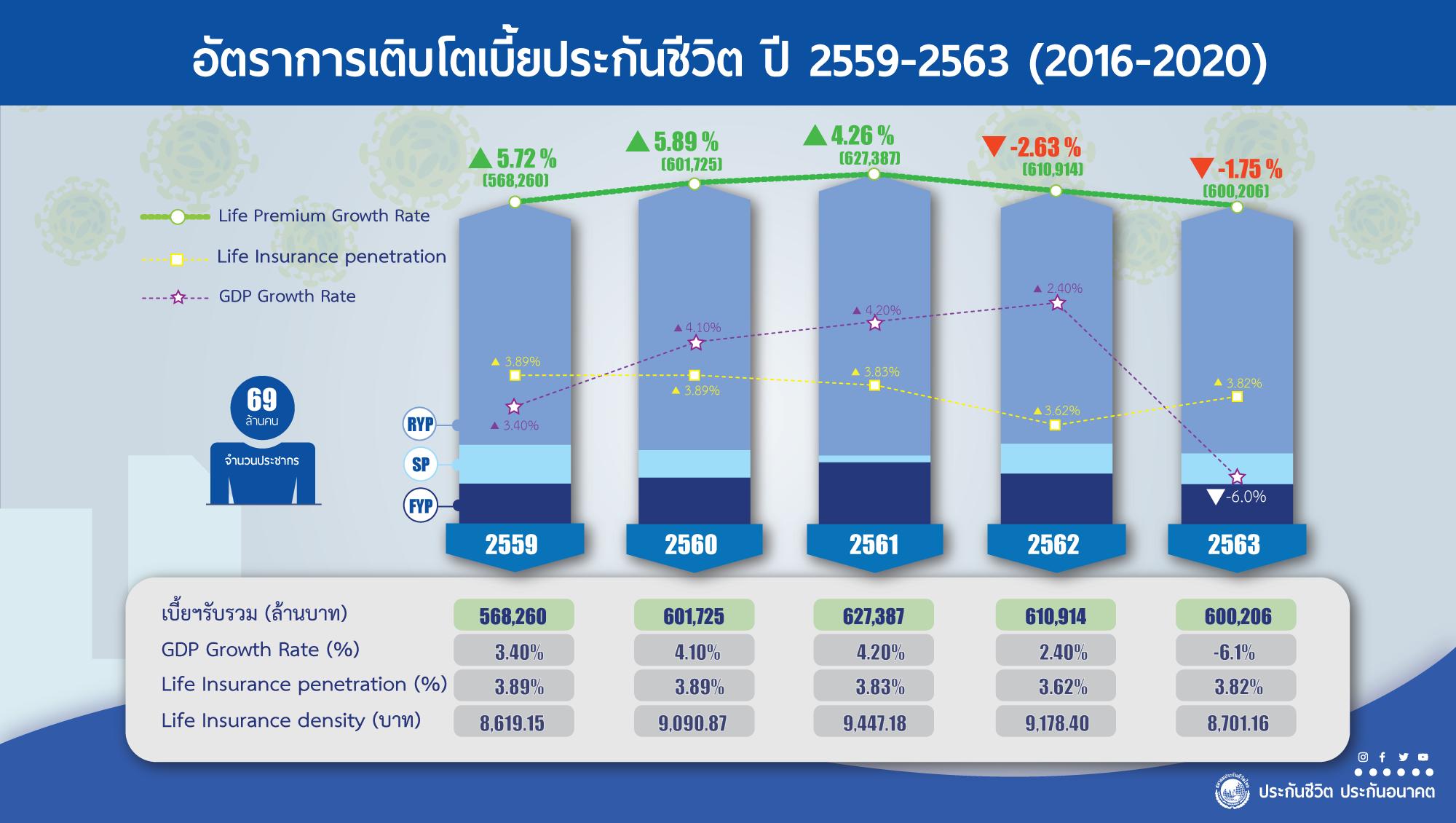 สมาคมประกันชีวิตไทย