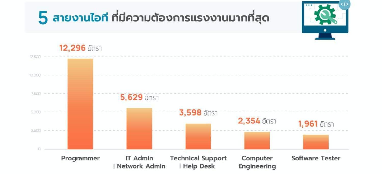 job thai