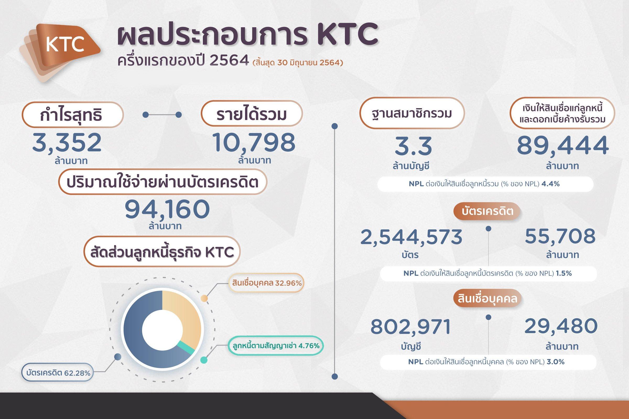ktc performance 1h2021 (3)